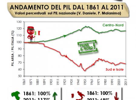 SUD vs NORD: IL PIL DAL 1861 al 2011