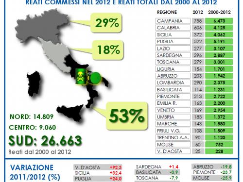 Ecomafia: i dati del 2012 e un'analisi interessante