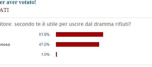 Sondaggio de Il Mattino: poche chiacchiere, i napoletani vogliono l'inceneritore