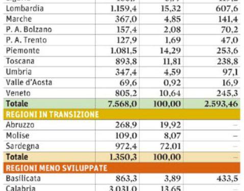 Perchè  Calabria e Puglia ZERO euro di incrementi di fondi europei?
