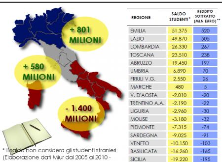 """Quanto rende l'emigrazione studentesca al territorio """"ospitante""""?"""