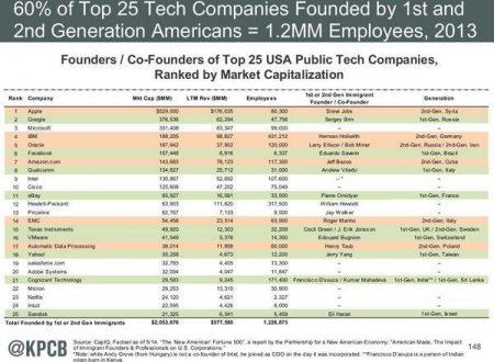 """Il 60% delle prime 25 """"Tech Companies"""" americane fondate da immigrati"""