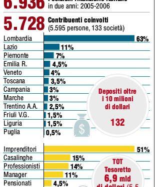 Lista Falciani: tra le regioni con presunti evasori coinvolti, Lombardia in testa