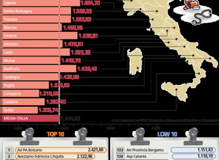 Spesa procapite sanità: Bolzano vale due volte la Campania