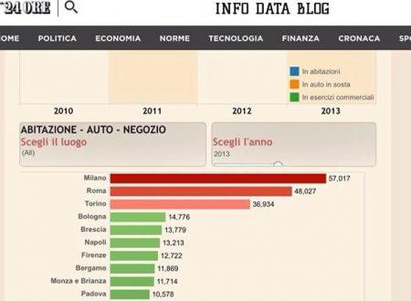 Istat: Milano la città con più furti