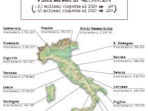 Campania: seconda per musei più visitati