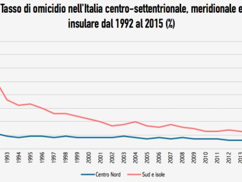 Si uccide sempre meno in Italia. Ancor meno al Sud (nonostante i media)