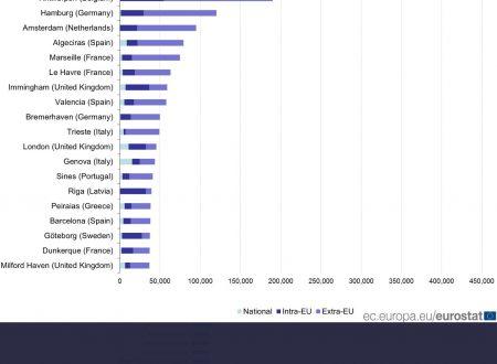 Top 20 portualità europea: Sud non pervenuto