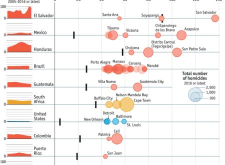 LA CLASSIFICA / L'Economist pubblica la classifica delle 10 città più pericolose